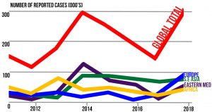 chart for cases reported in the world